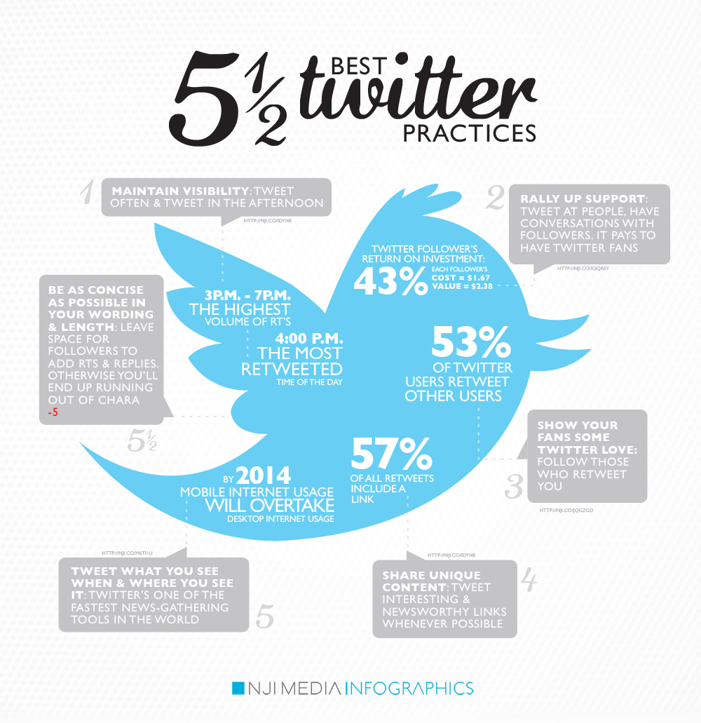 Twitter Best Practices Infographic