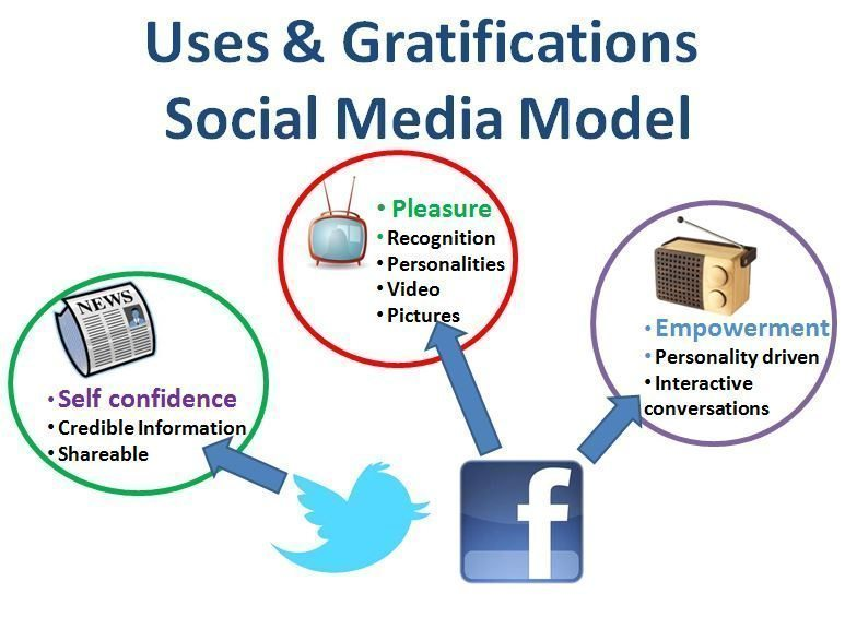 Gratification Theory - uses gratifications social media model